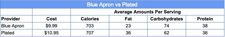 Blue Apron vs Plated - Which is Healthier
